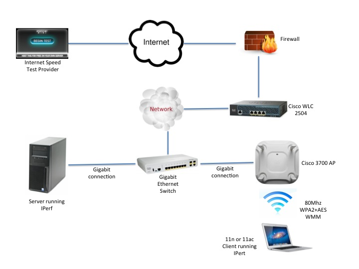 wireless throughput testing guide other wireless mobility network diagram